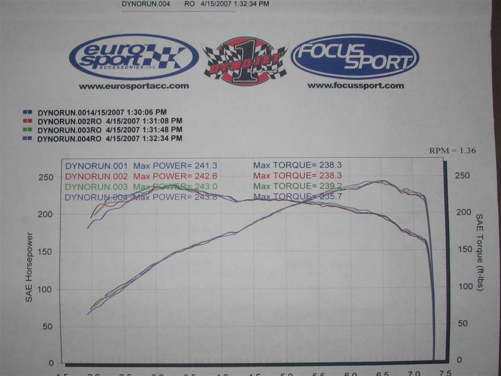 Schrick 268/264 CAMS--- Dyno - VWVortex com